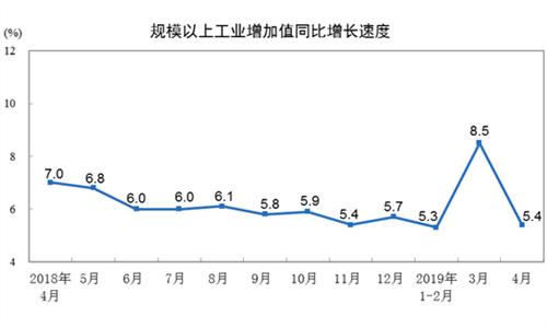 2019年4月份规模以上工业增加值增长5.4% 制造业增长5.3%