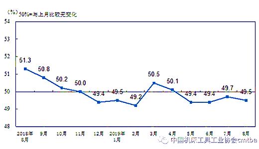 最新数据 | 8月PMI继续回落 连续4个月处于荣枯线以下