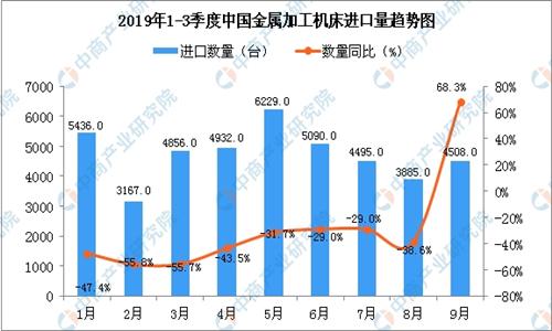 2019年9月中国金属加工竞技宝下载进口量同比增长68.3%