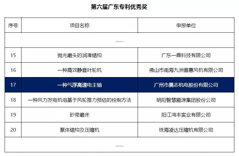 恭喜昊志机电一种气浮高速电主轴荣获广东省专利优秀奖